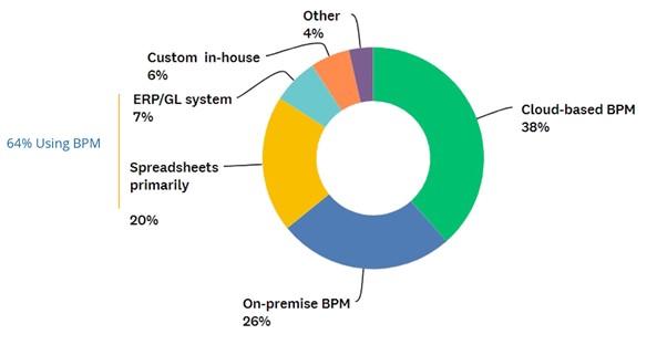 BPM Pulse 2021 survey